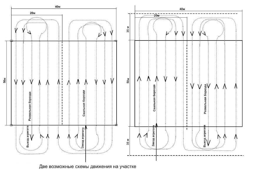 Схема движения трактора на
